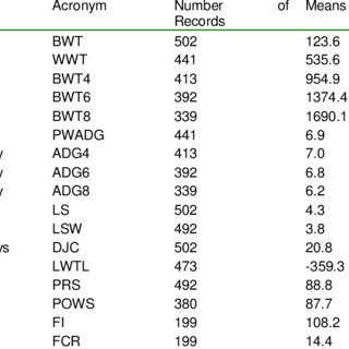 (PDF) Phenotypic and genetic parameter estimates for