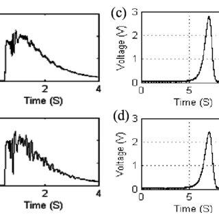 (PDF) A fiber-optic liquid sensor for simultaneously