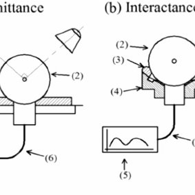 (PDF) Application of Visible/Near-Infrared Spectroscopy