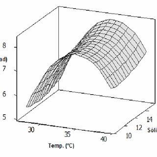Superficie respuesta para LogN en función de temperatura y