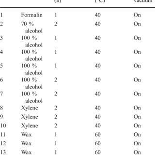 (PDF) Examination of forensic entomology evidence using