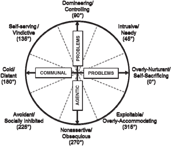 The Inventory of Interpersonal Problems–Circumplex Scales.