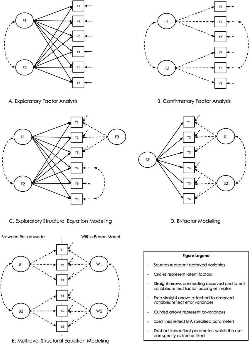 Conceptual diagram of different factor analytic techniques