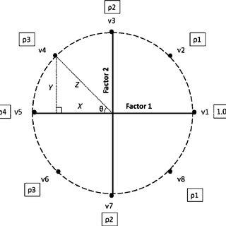 (PDF) Integrating Methods to Optimize Circumplex