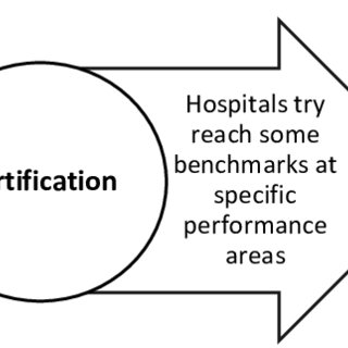 The flow chart of the process of a typical hospital