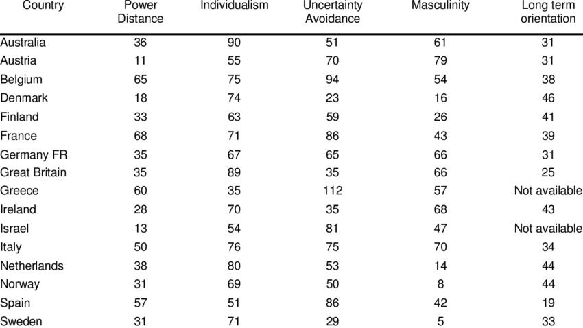 List of relevant Hofstede Dimension Scores for each