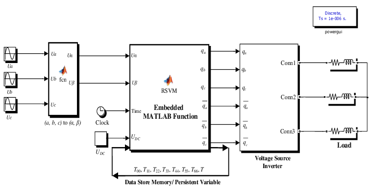 Simulation model of RSVM using embedded function block
