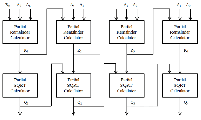 The hardware implementation of 8-bit radicand square root