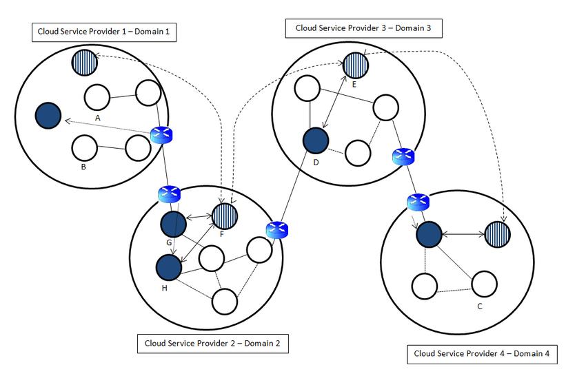 Inter-cloud communication between cloud service providers