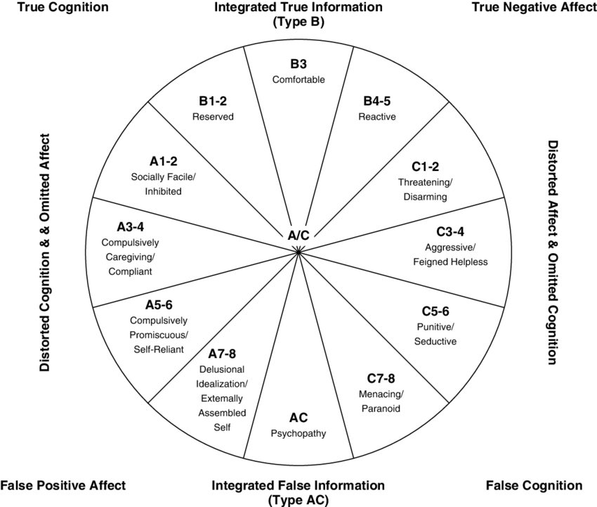 Dynamic-Maturational Model of self-protective strategies