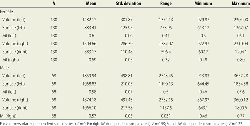 The mean. standard deviation. range. minimum. and maximum values of the...   Download Scientific Diagram