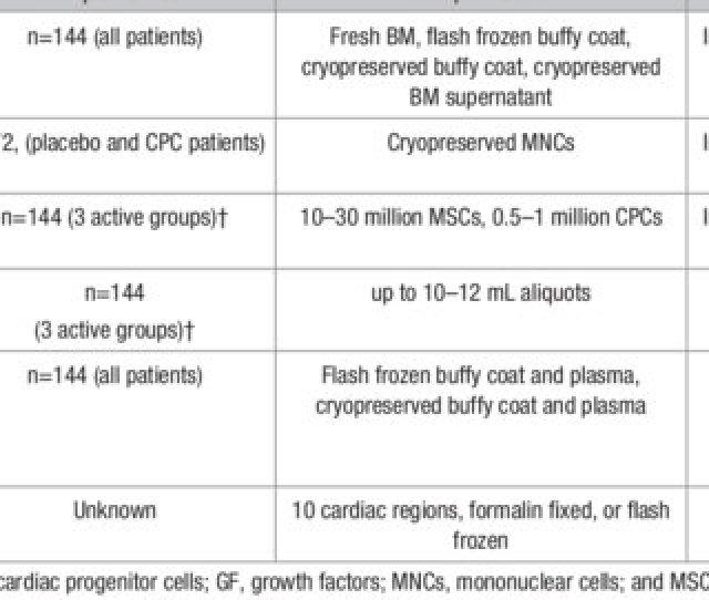 Table 6 Biorepository