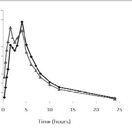 (PDF) Comparative bioavailability and pharmacokinetics of