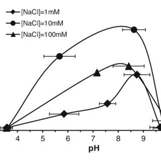 (PDF) Poly(acrylic acid) coating induced 2-line