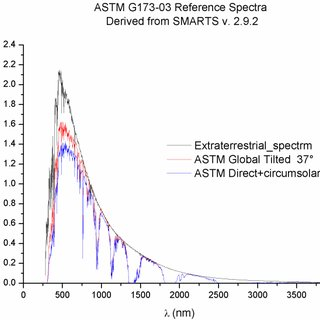 (PDF) Comparison of Atacama Desert Solar Spectrum vs. ASTM