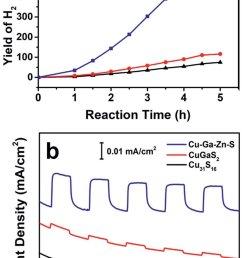 a photocatalytic hydrogen evolution of cu 31 s 16 nanospheres tadpole like [ 850 x 1434 Pixel ]