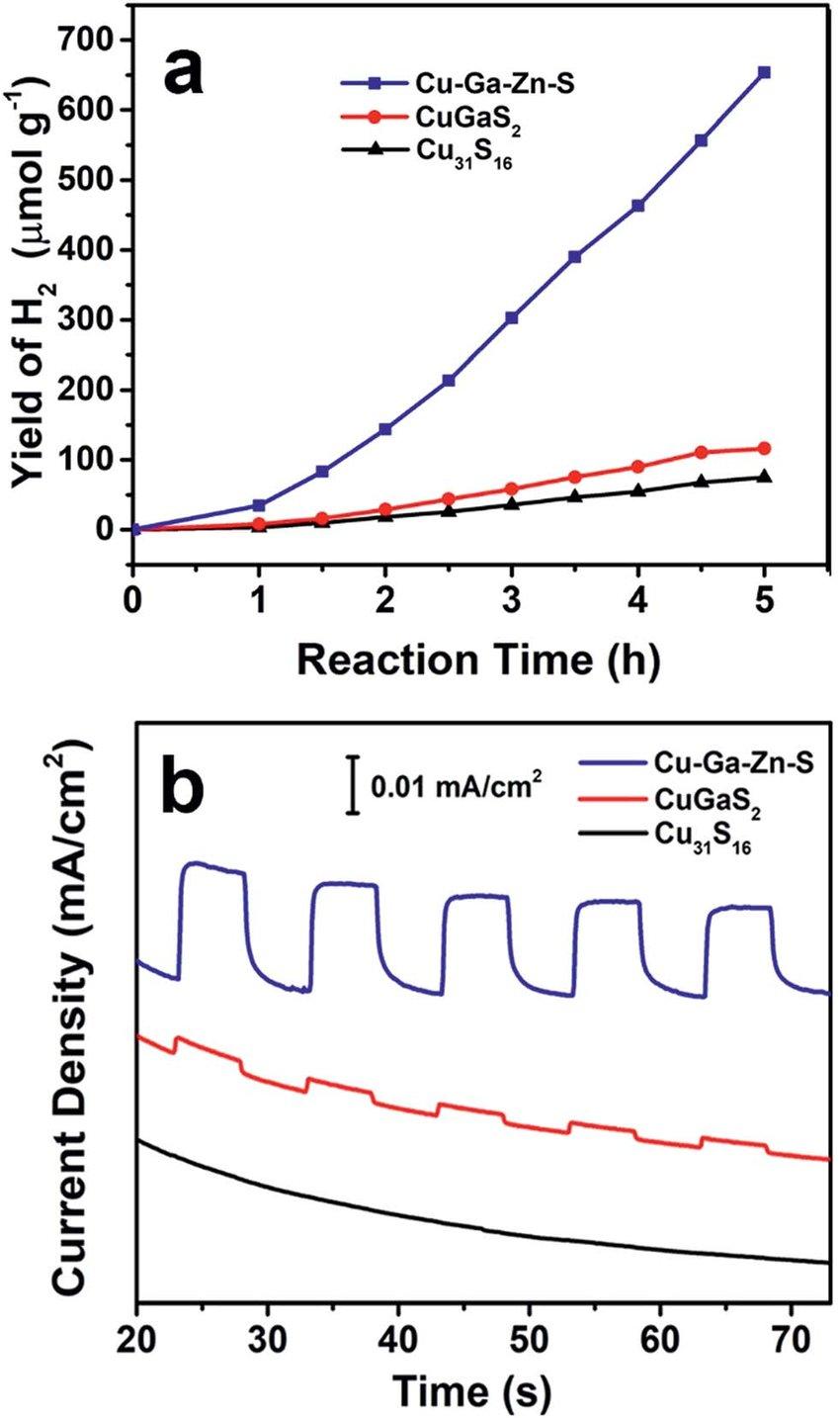hight resolution of  a photocatalytic hydrogen evolution of cu 31 s 16 nanospheres tadpole like