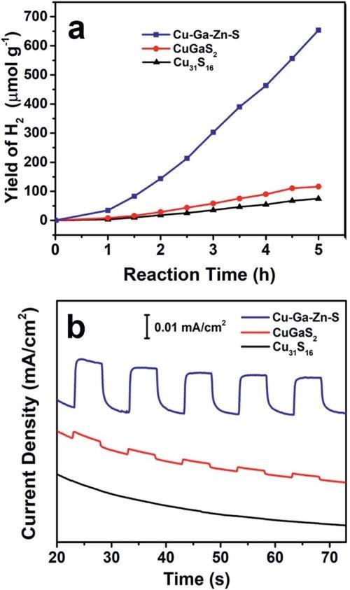 small resolution of  a photocatalytic hydrogen evolution of cu 31 s 16 nanospheres tadpole like