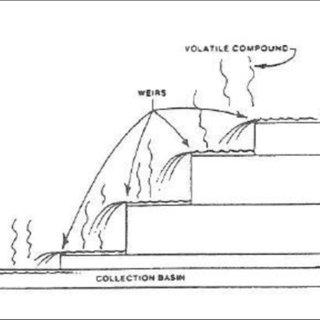 (PDF) Lattice-Boltzmann Study of Cascade Aerator System