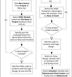 flowchart procedures for synthesis parallel 4 bit comparator fpga device [ 759 x 1092 Pixel ]