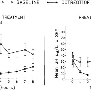 (PDF) Octreotide as Primary Therapy for Acromegaly 1