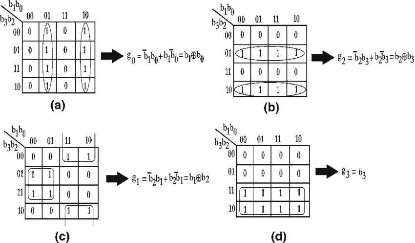The K-map table and corresponding Boolean expression for