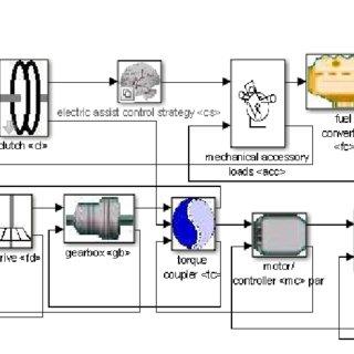 Simulink block diagram for Parallel mild hybrid