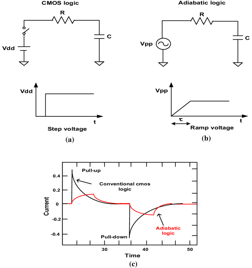 Equivalent RC models of the a CMOS logic step voltage and