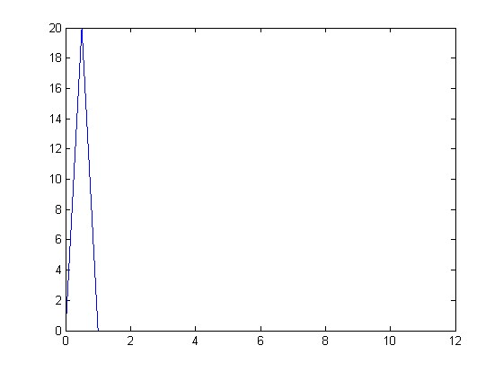 Can anyone help me with fourier series of a signal?