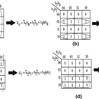 (PDF) Implementation of optical gray code converter and