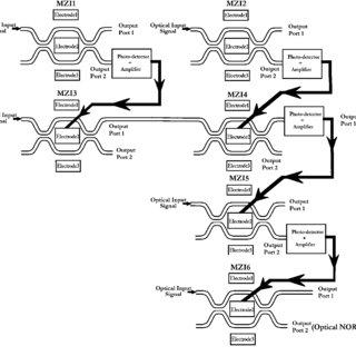 (PDF) Implementation of high speed optical universal logic