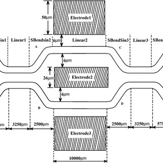 Basic schematic view of Mach-Zehnder interferometer with
