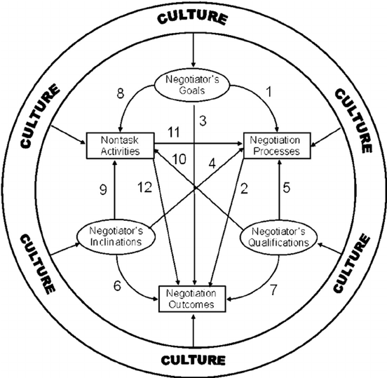 A new conceptual framework of culture's influence in