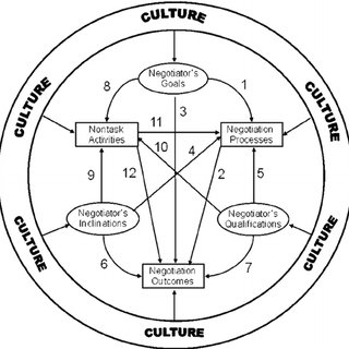 (PDF) The Influence of Culture in International Business