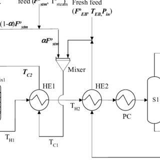 (PDF) MULTI-OBJECTIVE OPTIMIZATION OF INDUSTRIAL STYRENE