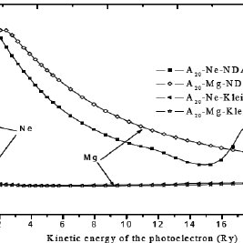 Typical L x ray spectrum of tungsten at As K x-ray energy