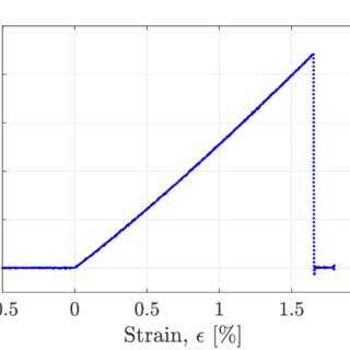 (PDF) Tensile fiber failure on High Strain Composites