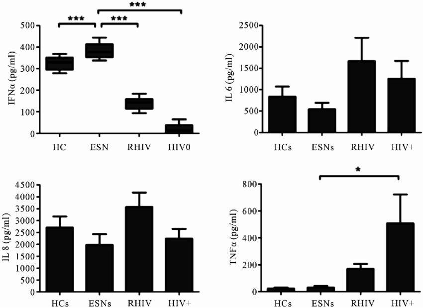 Cytokine levels in culture supernatants after incubation