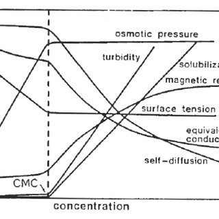 Change in concentration dependence of a wide range of