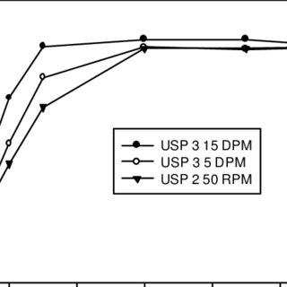 (PDF) Evaluation of USP apparatus 3 for dissolution