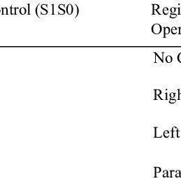 Simulation waveforms of universal shift register using