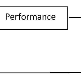 Pre-test-Post-test control group experimental design