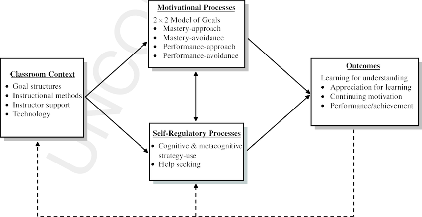 A General Model for Student Motivation and Self-Regulated