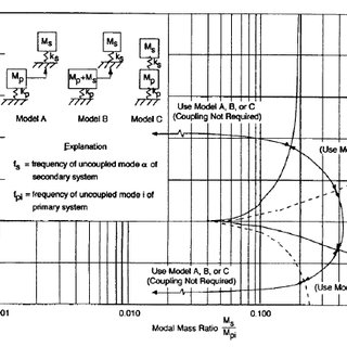 (PDF) Modelling structure-anchor-component interaction for