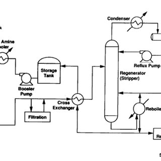 1 Process flow of geo-sequestration of CO 2 [9] CCS