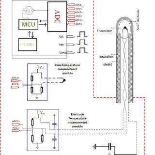 (PDF) A temperature sensor implant for active implantable