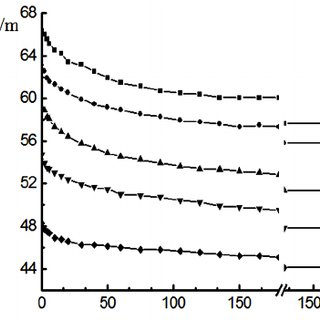 Isotherms of surface tension of aqueous solutions poly