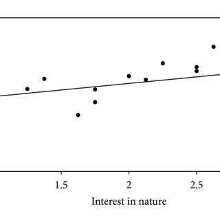 (PDF) Farmers' Interest in Nature and Its Relation to