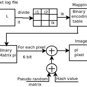 Block diagram for text to image log conversion Figure 3
