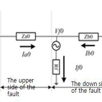 Protection of Distribution System is typical single line